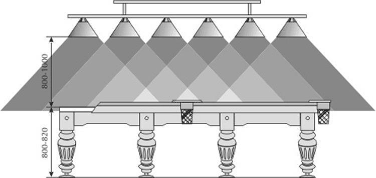 светильники для бильярной