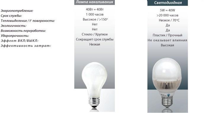 светодиодные лампы аналог лампы накаливания