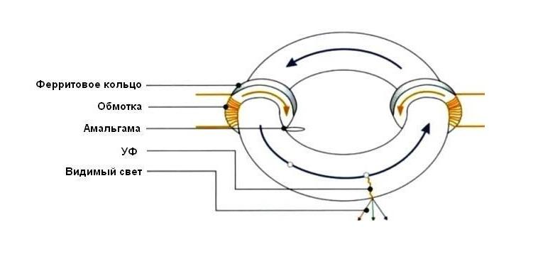 конструкция индукционной лампы